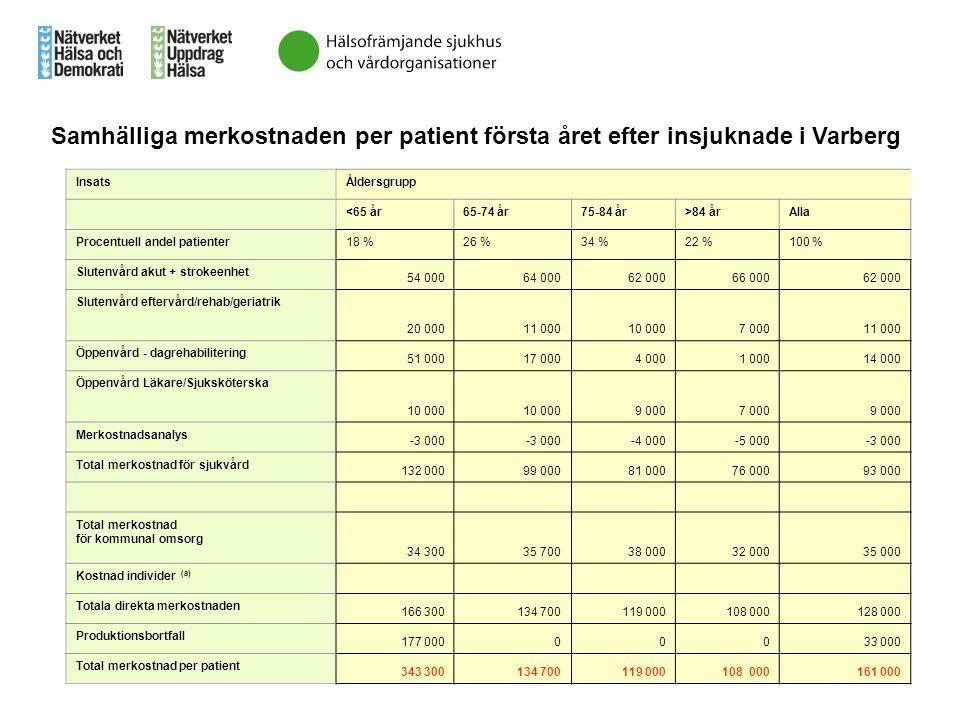 Samhälliga merkostnaden per patient första året efter insjuknade i Varberg