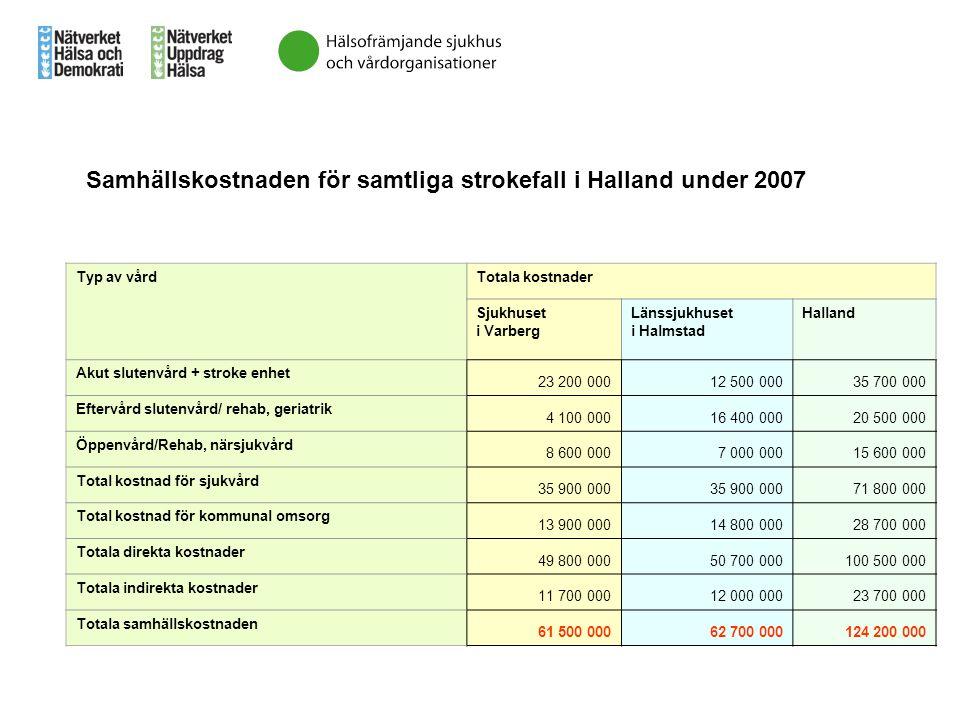 Samhällskostnaden för samtliga strokefall i Halland under 2007