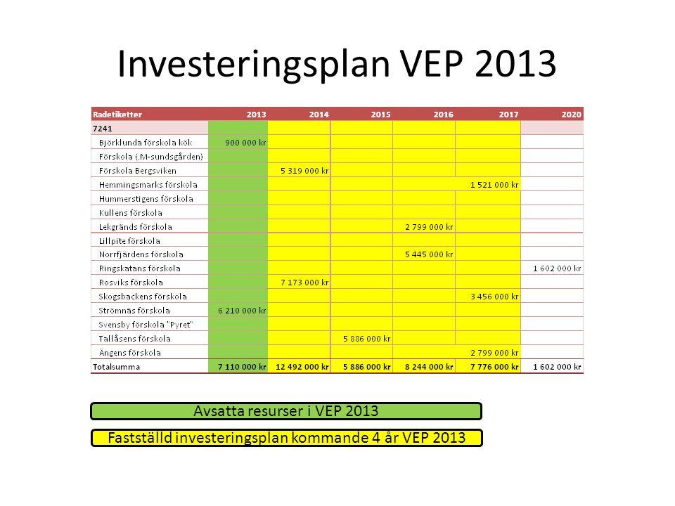 Fastställd investeringsplan kommande 4 år VEP 2013