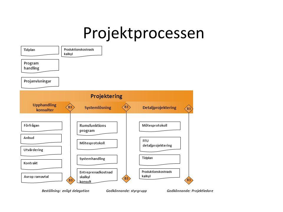 Projektprocessen Projektering Upphandling konsulter Systemlösning