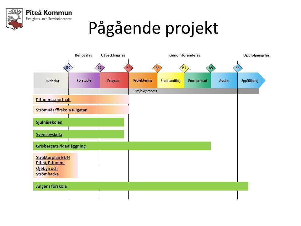 Pågående projekt Pitholmssporthall Strömnäs förskola Pilgatan