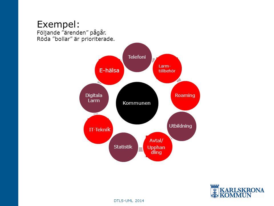 Exempel: Följande ärenden pågår. Röda bollar är prioriterade.