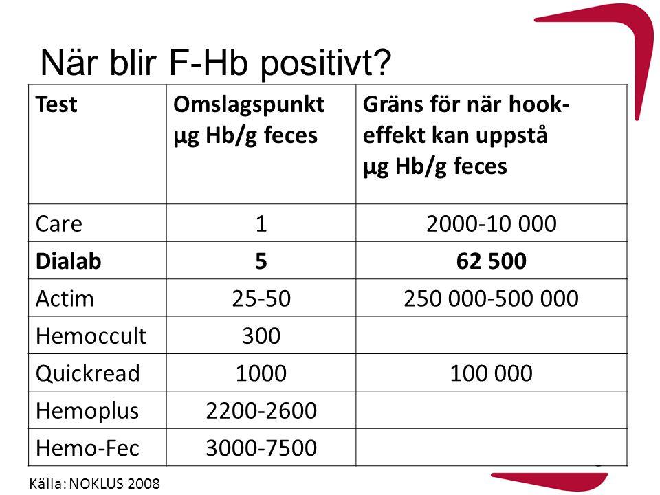 När blir F-Hb positivt Test Omslagspunkt µg Hb/g feces