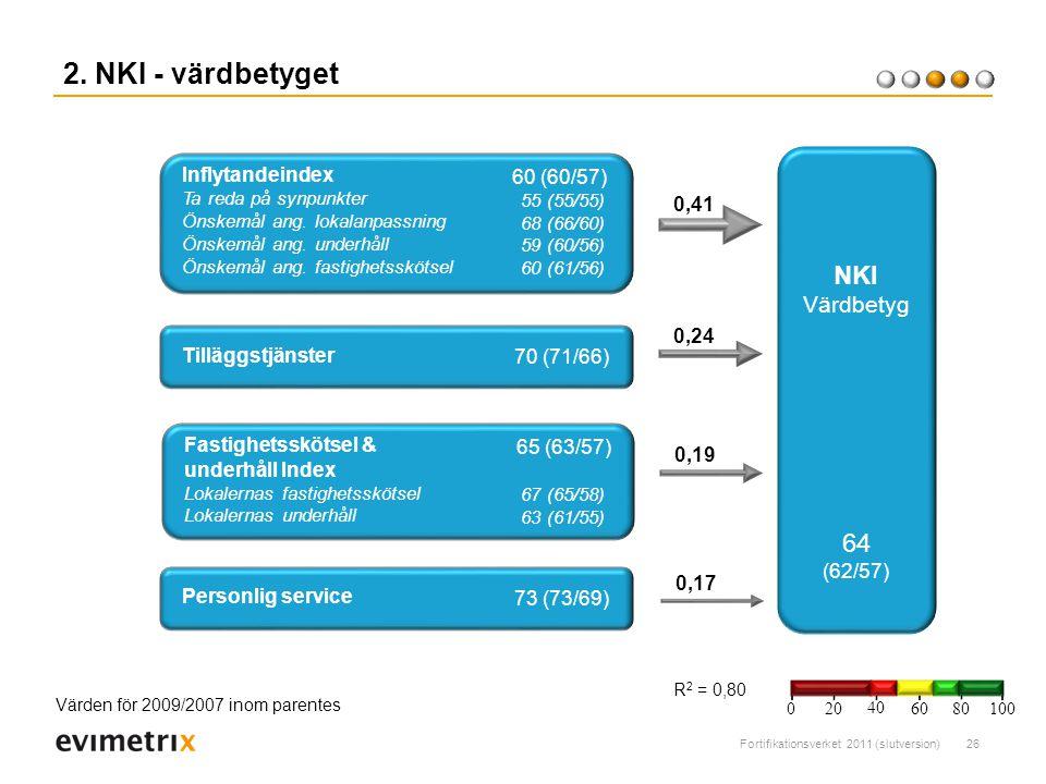 2. NKI - värdbetyget NKI 64 Värdbetyg Inflytandeindex 60 (60/57) 0,41