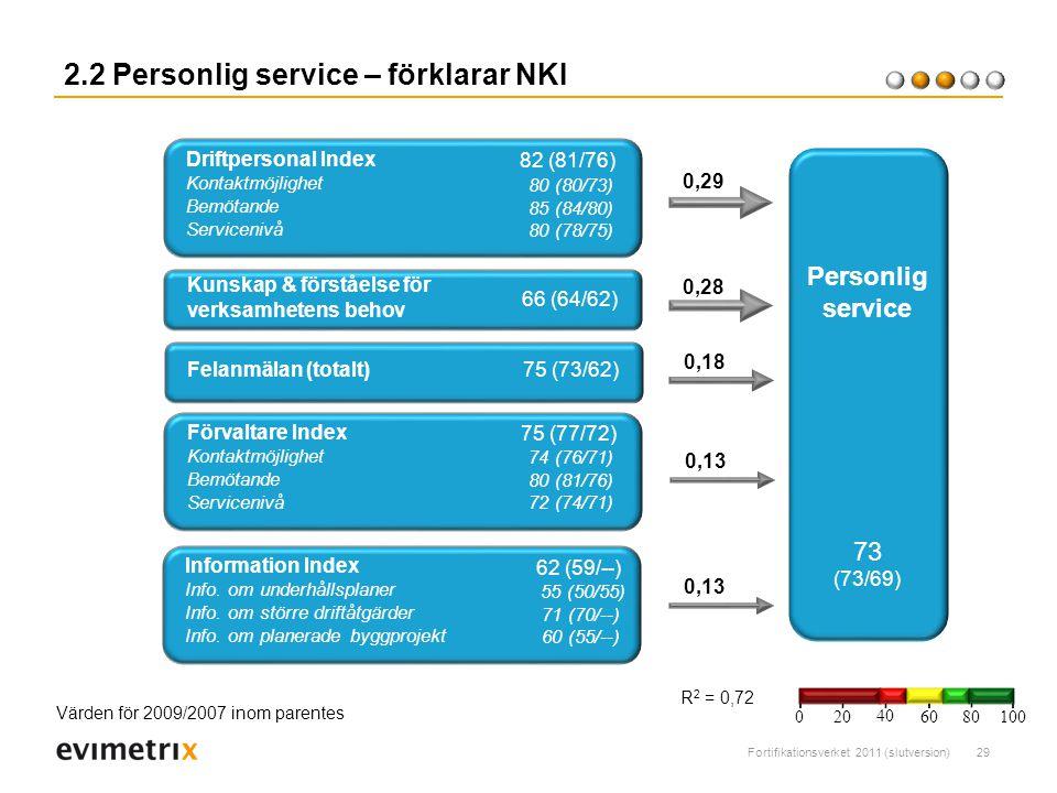 2.2 Personlig service – förklarar NKI