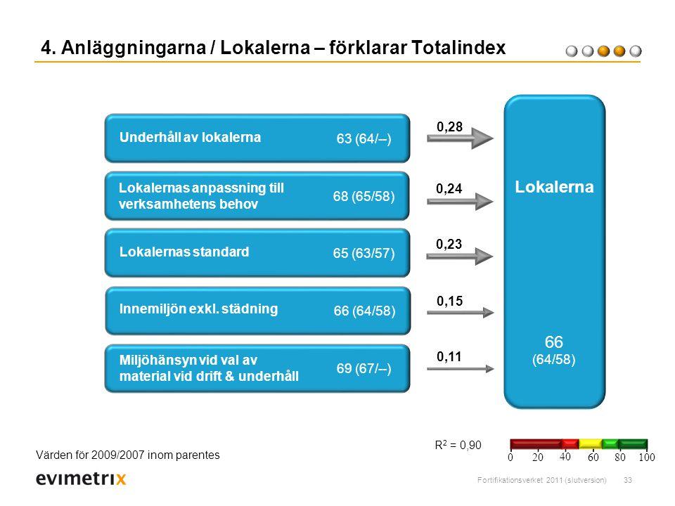 4. Anläggningarna / Lokalerna – förklarar Totalindex