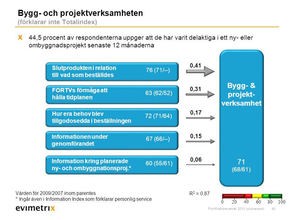 Bygg- och projektverksamheten (förklarar inte Totalindex)