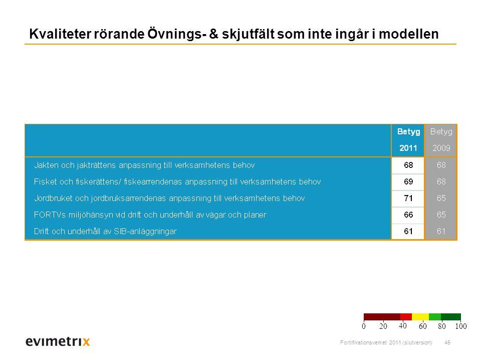 Kvaliteter rörande Övnings- & skjutfält som inte ingår i modellen