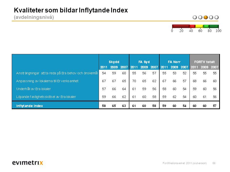 Kvaliteter som bildar Inflytande Index (avdelningsnivå)