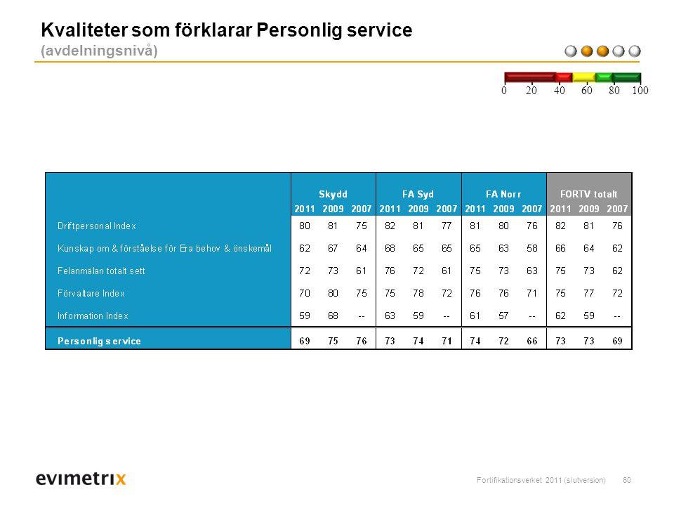 Kvaliteter som förklarar Personlig service (avdelningsnivå)