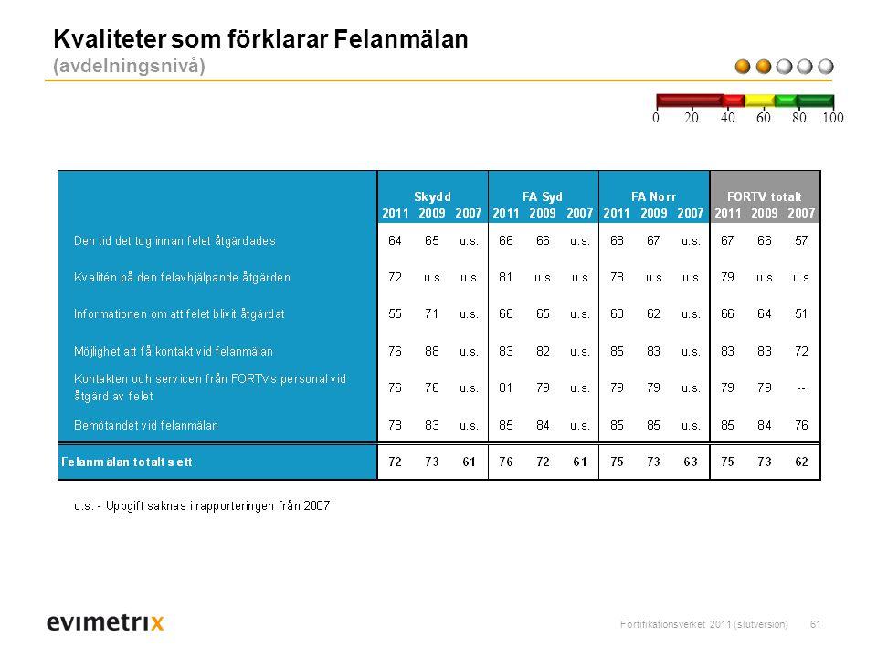 Kvaliteter som förklarar Felanmälan (avdelningsnivå)