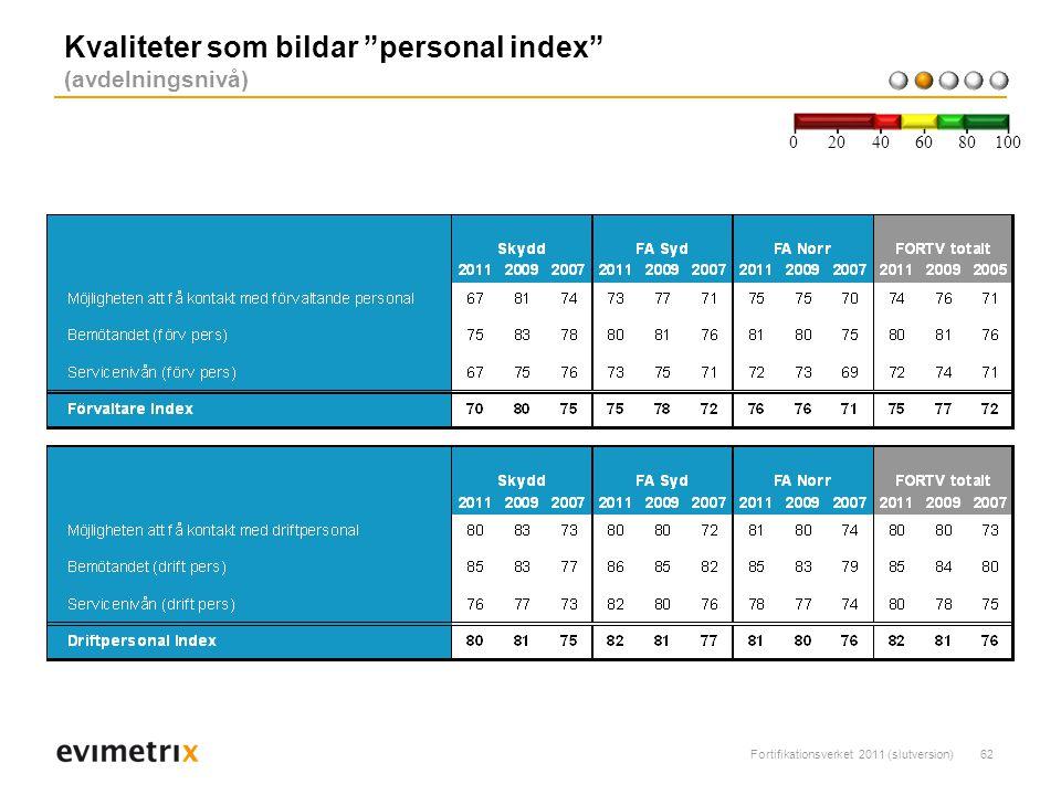 Kvaliteter som bildar personal index (avdelningsnivå)