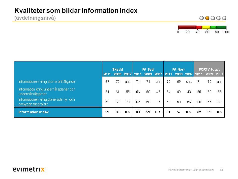 Kvaliteter som bildar Information Index (avdelningsnivå)