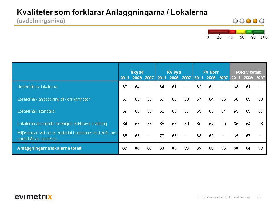 Kvaliteter som förklarar Anläggningarna / Lokalerna (avdelningsnivå)