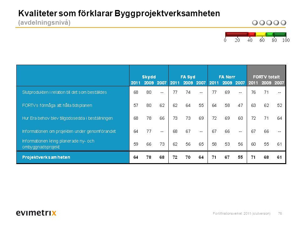 Kvaliteter som förklarar Byggprojektverksamheten (avdelningsnivå)