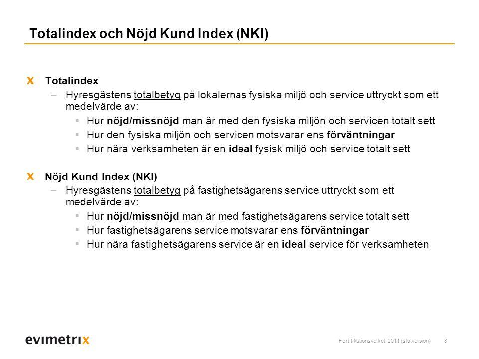 Totalindex och Nöjd Kund Index (NKI)