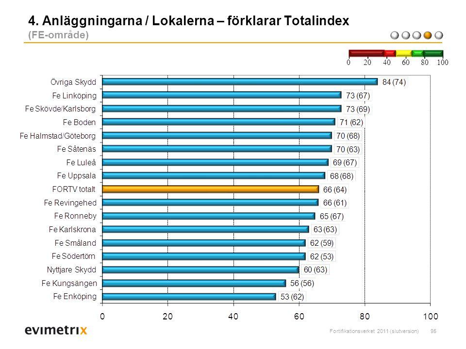 4. Anläggningarna / Lokalerna – förklarar Totalindex (FE-område)