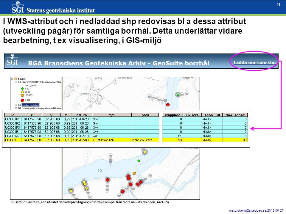 I WMS-attribut och i nedladdad shp redovisas bl a dessa attribut (utveckling pågår) för samtliga borrhål. Detta underlättar vidare bearbetning, t ex visualisering, i GIS-miljö