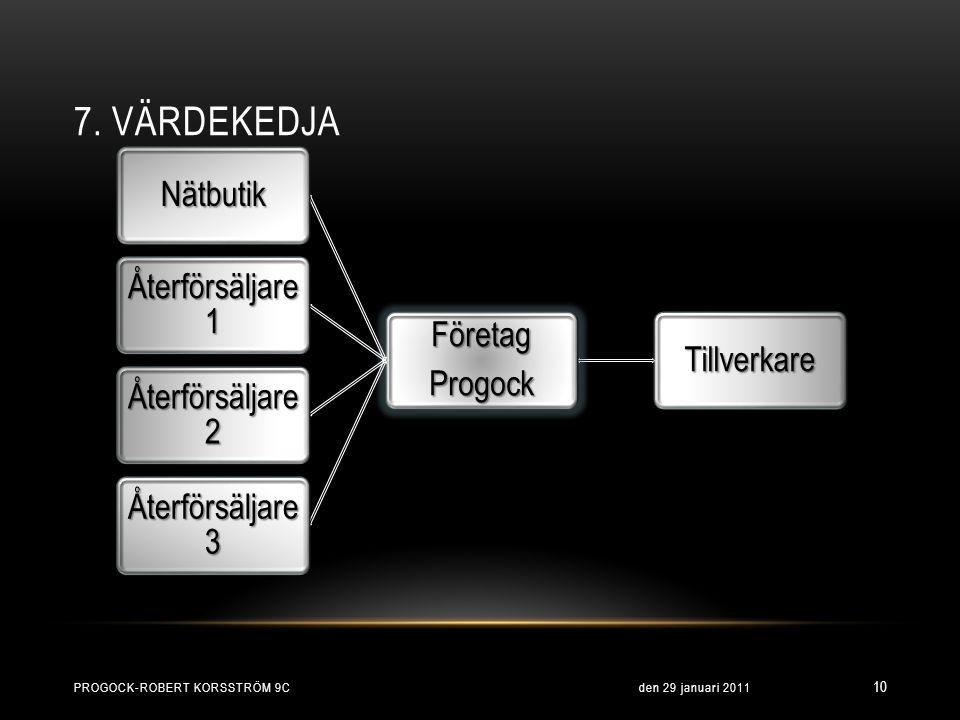 7. VÄRDEKEDJA Progock-Robert Korsström 9c den 29 januari 2011