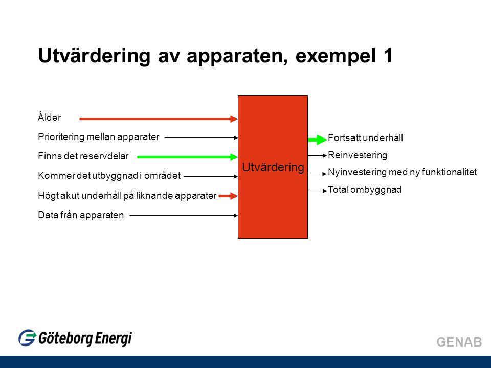 Utvärdering av apparaten, exempel 1