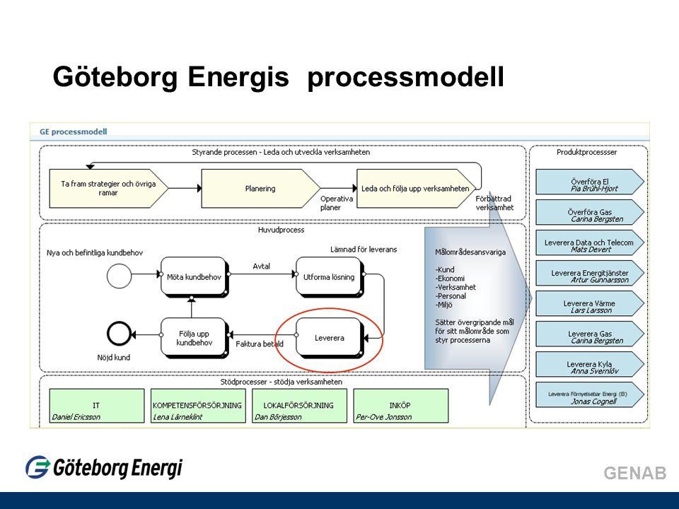 Göteborg Energis processmodell