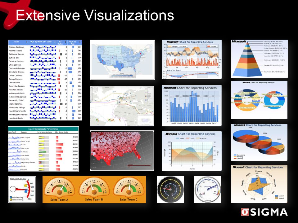 Extensive Visualizations