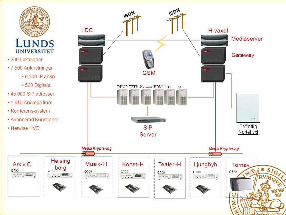 LDC H-växel Mediaserver Gateway GSM SIP Server Helsingborg Arkiv C.