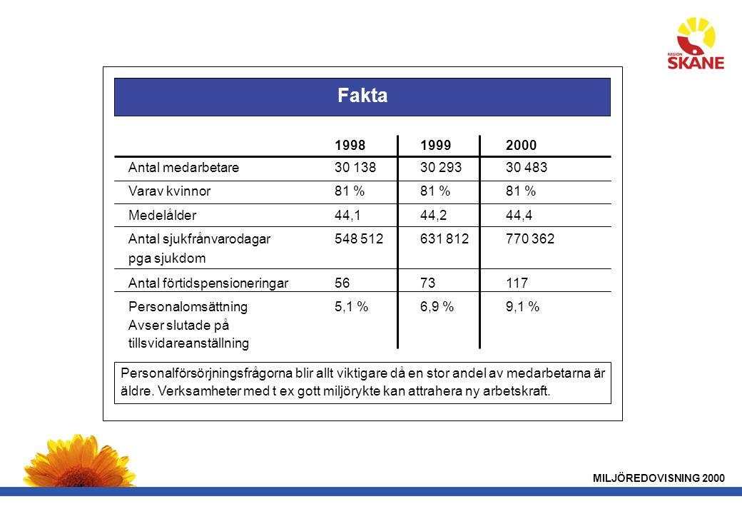Fakta 1998 1999 2000 Antal medarbetare 30 138 30 293 30 483