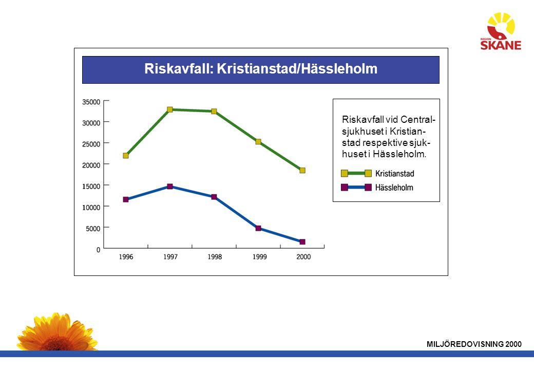 Riskavfall: Kristianstad/Hässleholm