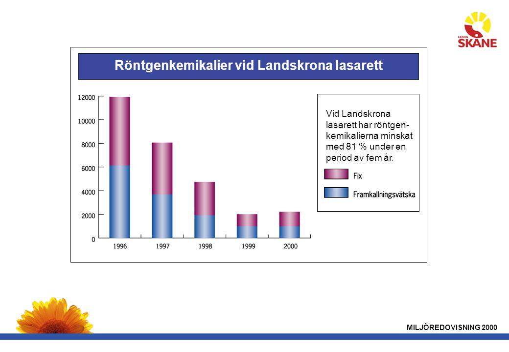 Röntgenkemikalier vid Landskrona lasarett