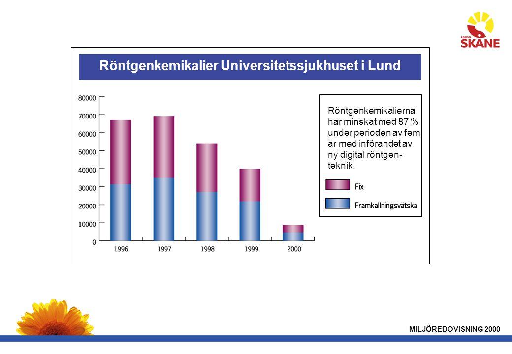 Röntgenkemikalier Universitetssjukhuset i Lund