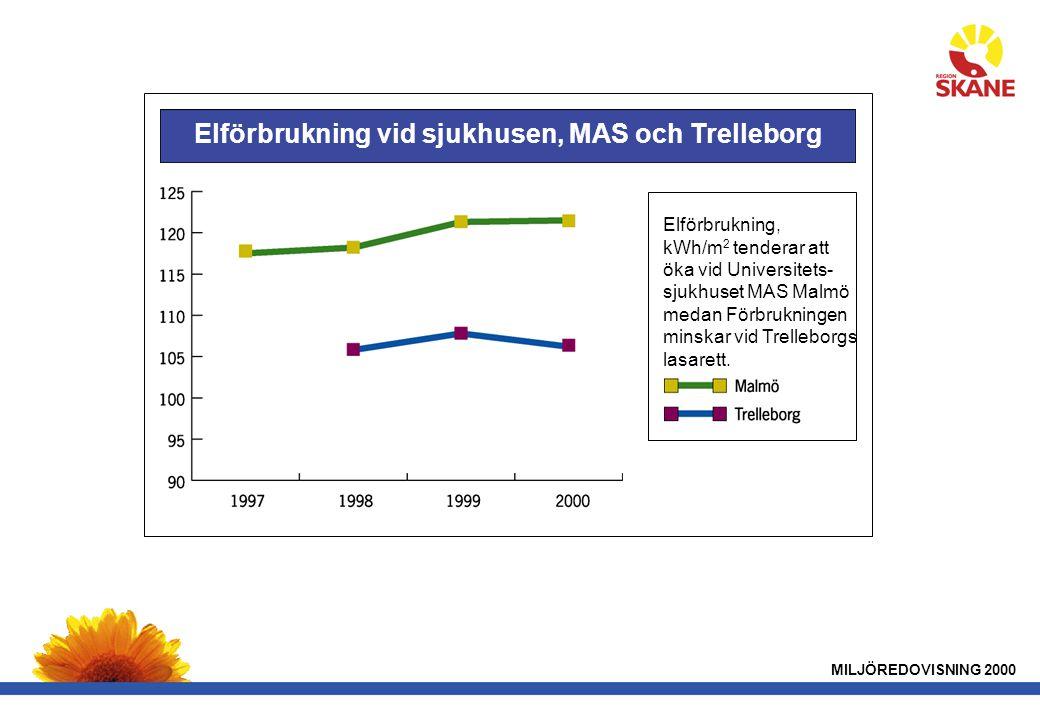 Elförbrukning vid sjukhusen, MAS och Trelleborg