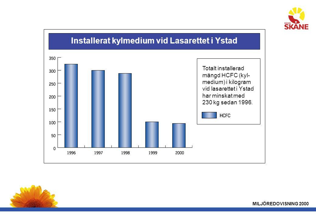 Installerat kylmedium vid Lasarettet i Ystad