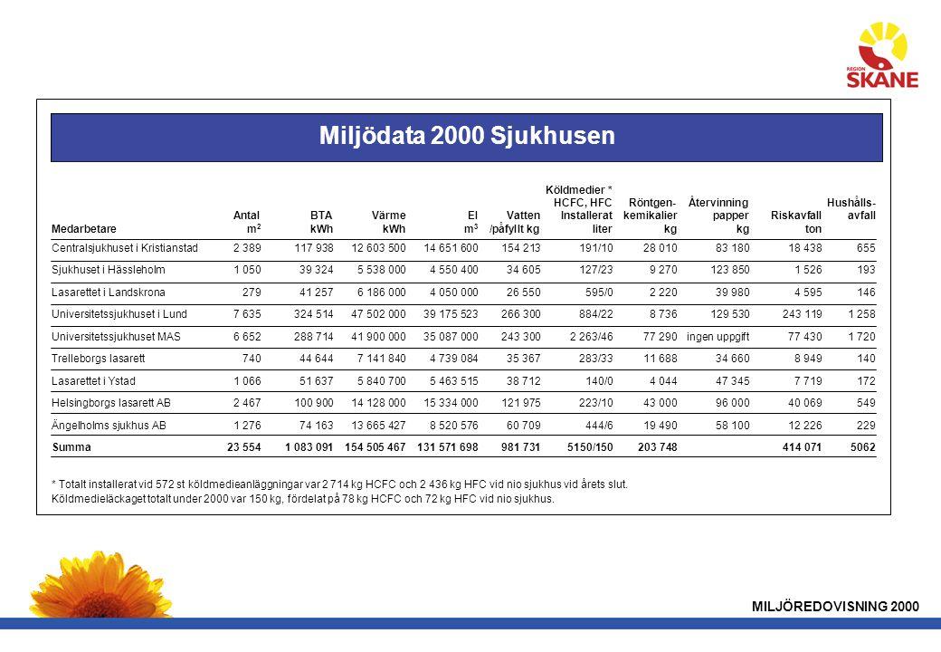 Miljödata 2000 Sjukhusen MILJÖREDOVISNING 2000 Köldmedier *