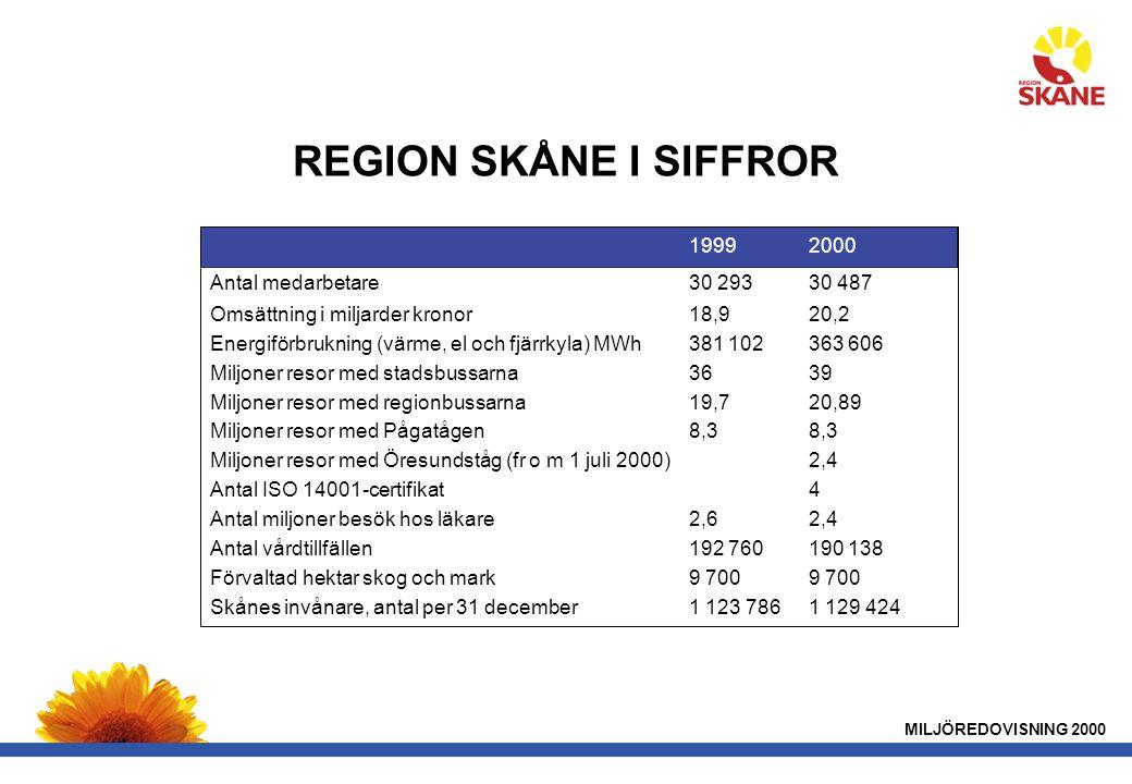 REGION SKÅNE I SIFFROR 1999 2000 Antal medarbetare 30 293 30 487