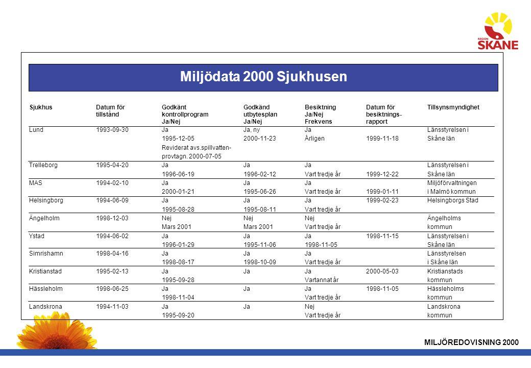 Miljödata 2000 Sjukhusen MILJÖREDOVISNING 2000