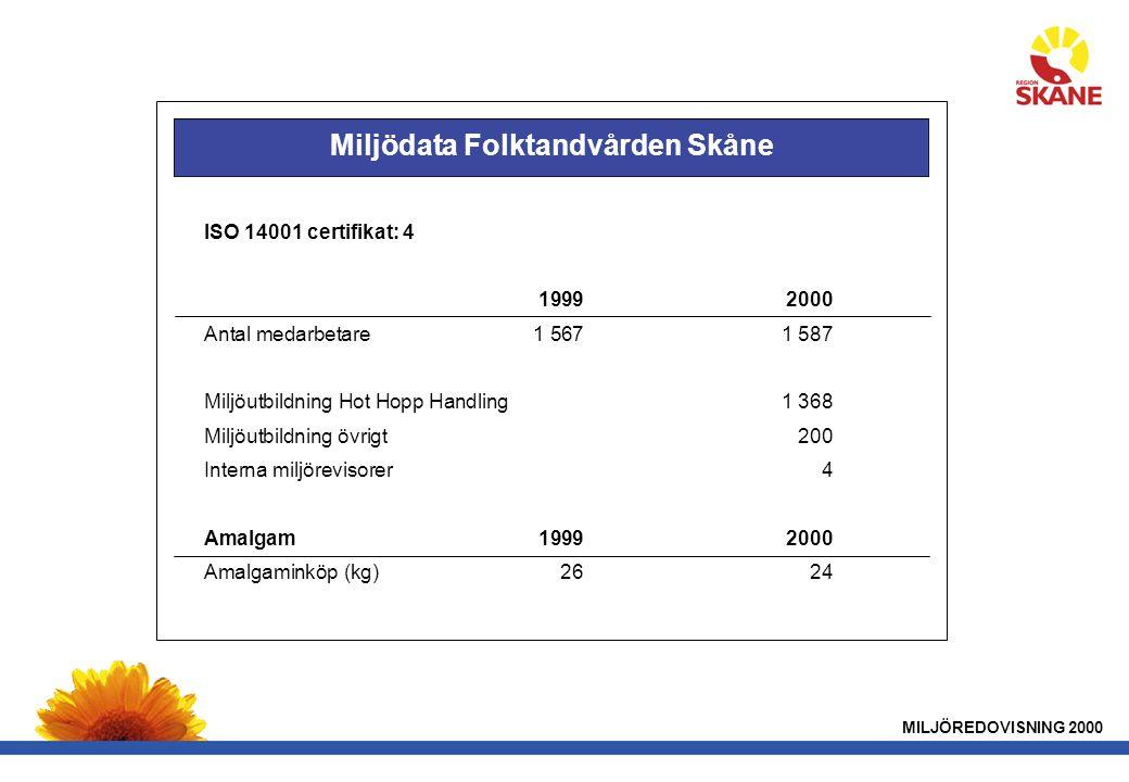 Miljödata Folktandvården Skåne