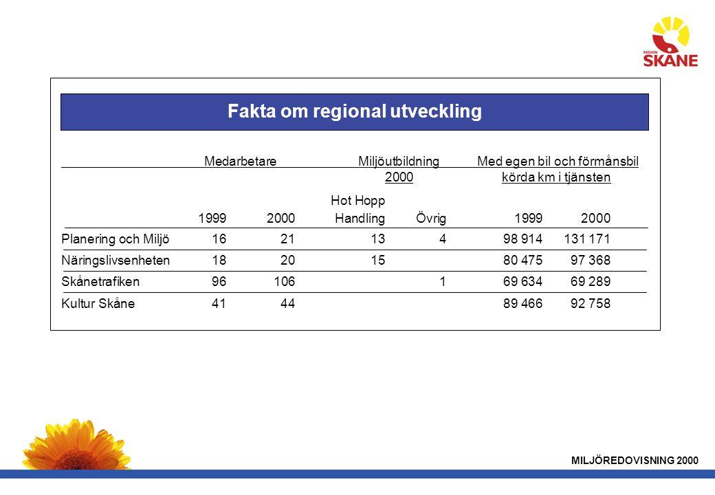 Fakta om regional utveckling