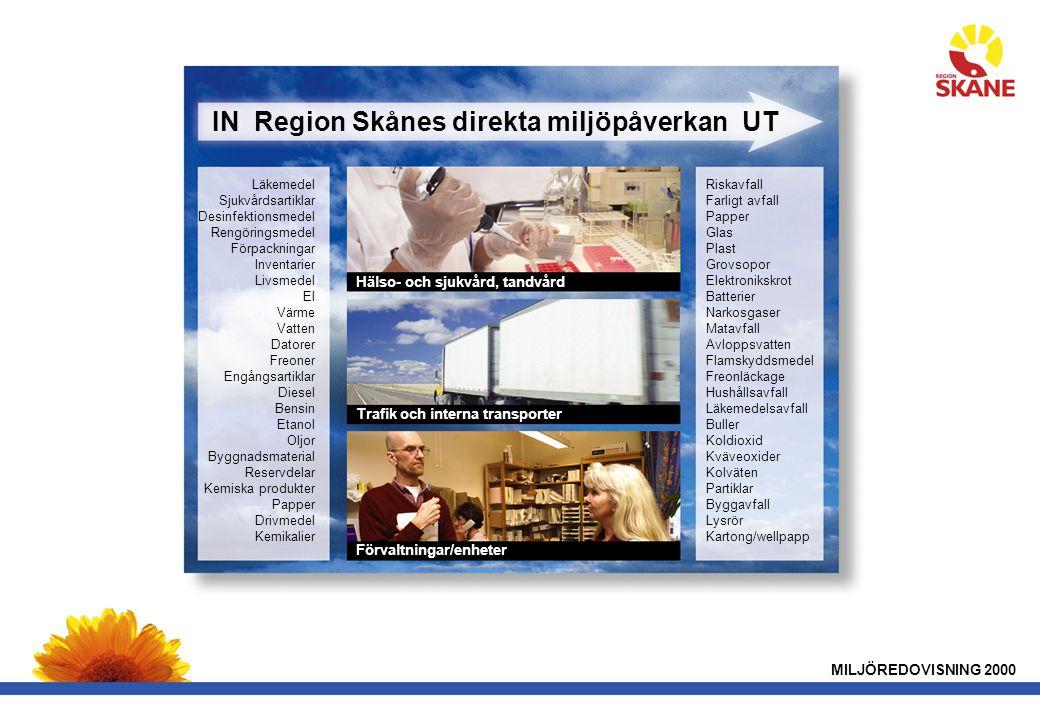 IN Region Skånes direkta miljöpåverkan UT
