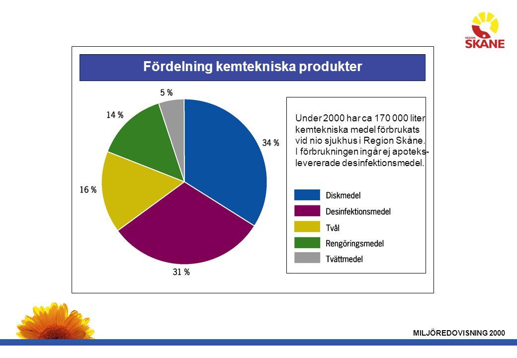 Fördelning kemtekniska produkter