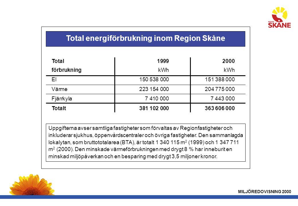 Total energiförbrukning inom Region Skåne