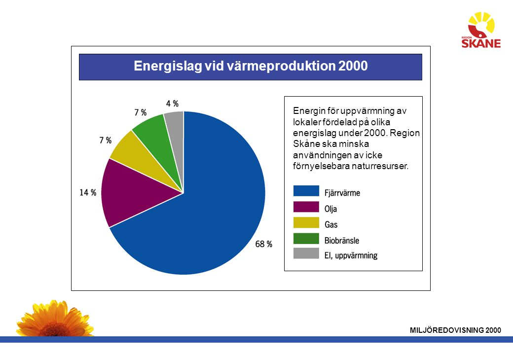 Energislag vid värmeproduktion 2000