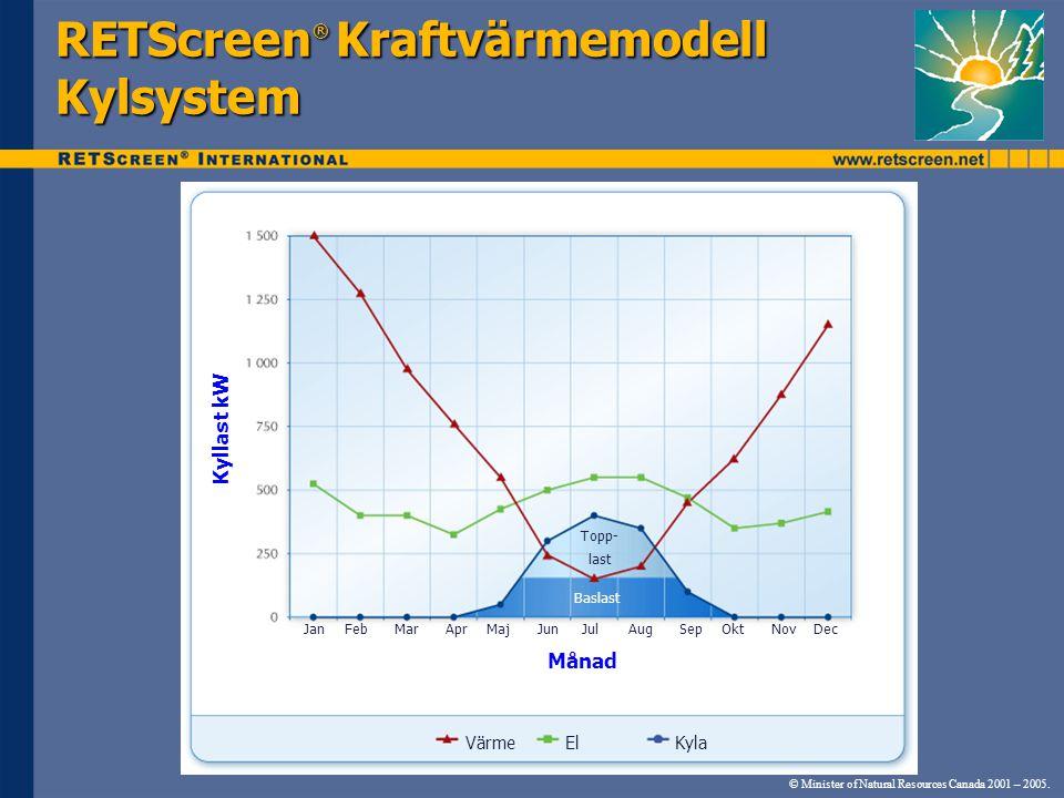 RETScreen® Kraftvärmemodell Kylsystem