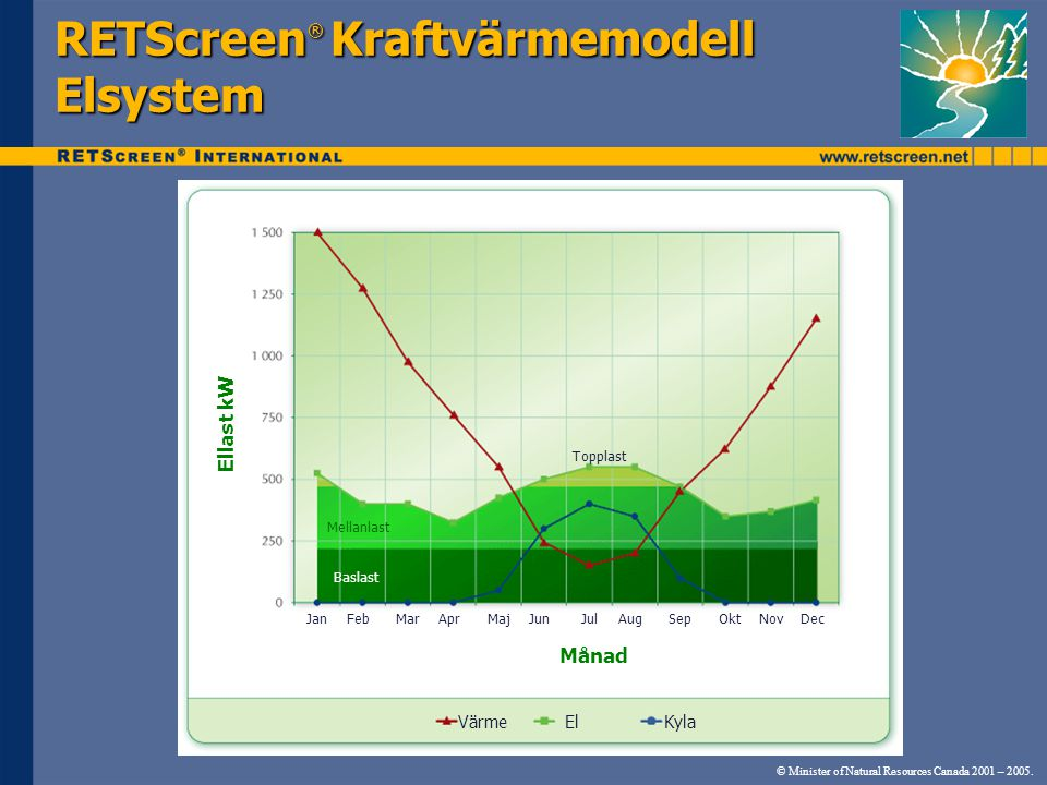 RETScreen® Kraftvärmemodell Elsystem