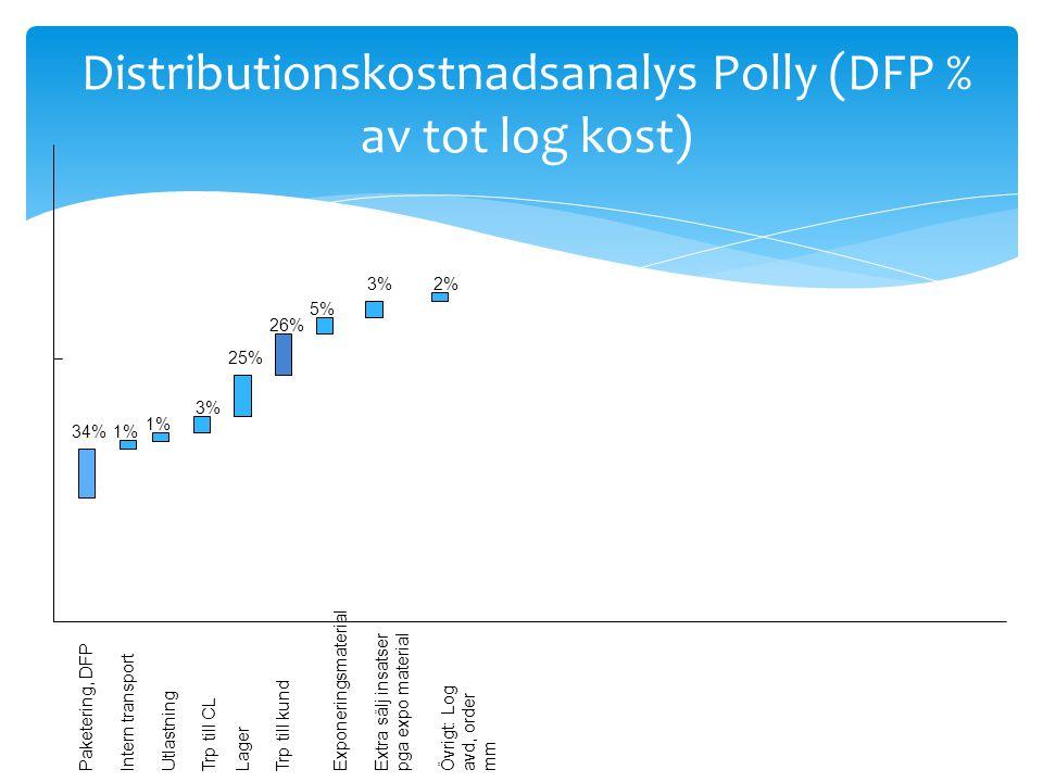 Distributionskostnadsanalys Polly (DFP % av tot log kost)