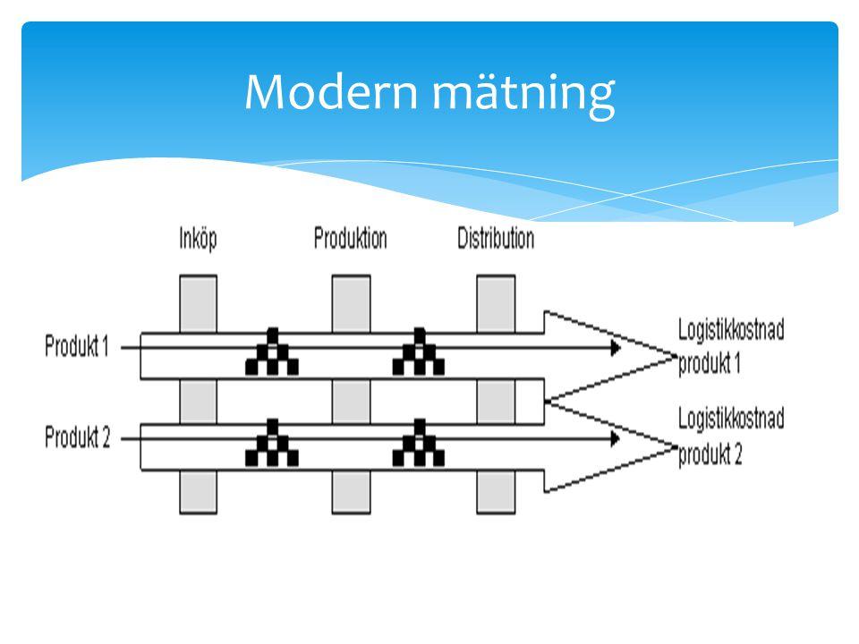 Modern mätning