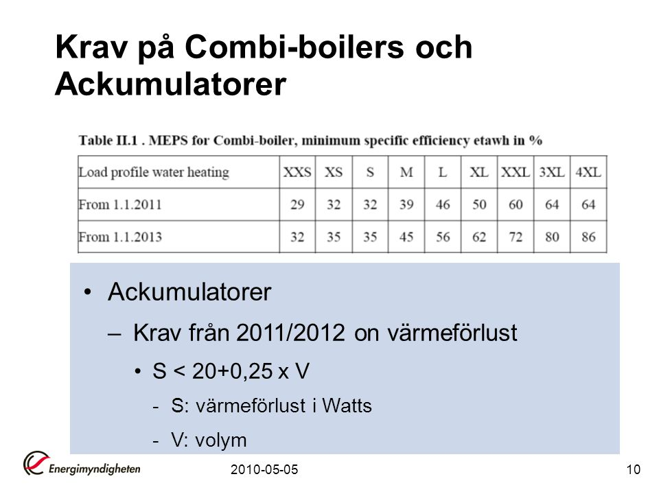 Krav på Combi-boilers och Ackumulatorer