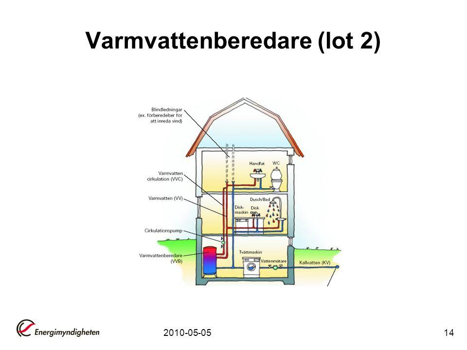 Varmvattenberedare (lot 2)