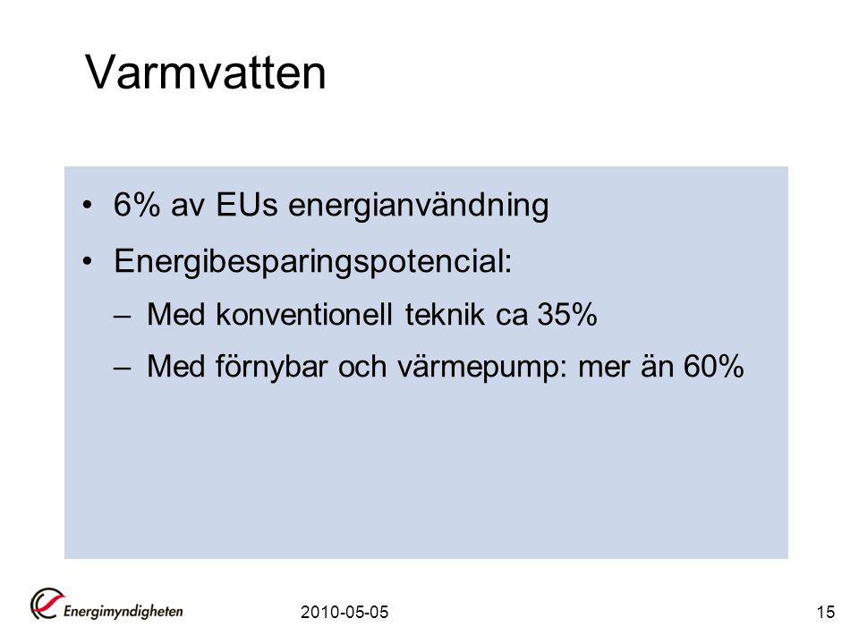 Varmvatten 6% av EUs energianvändning Energibesparingspotencial: