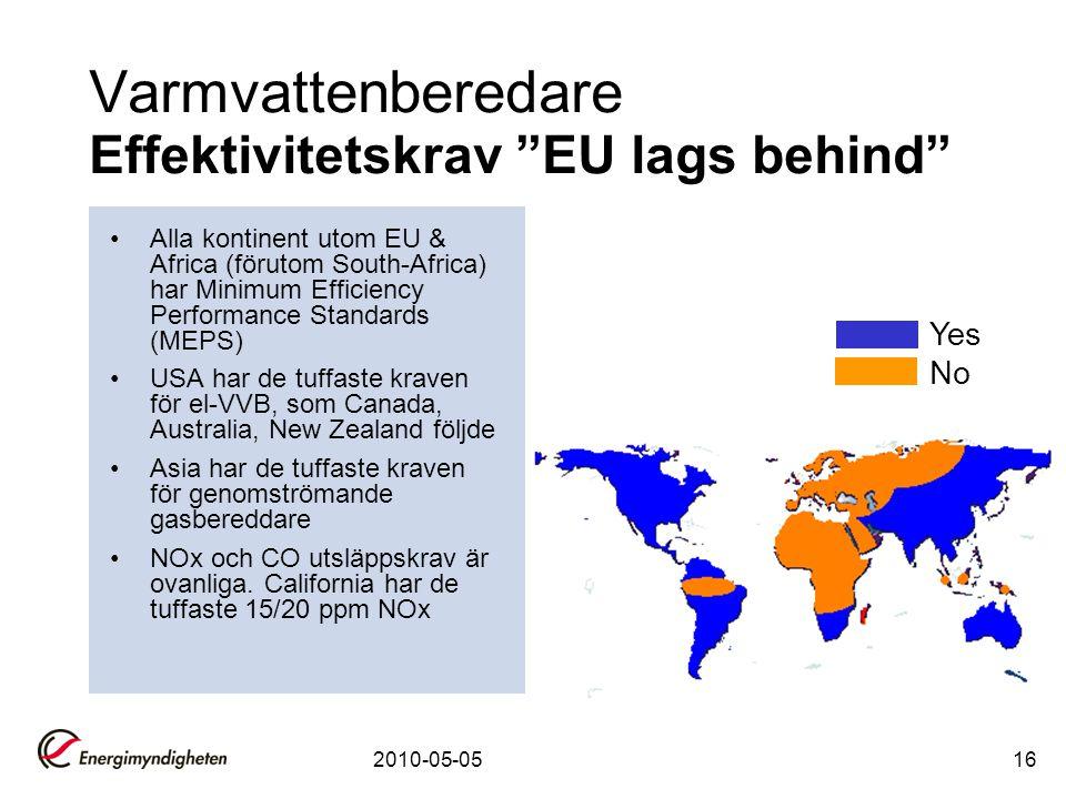 Varmvattenberedare Effektivitetskrav EU lags behind